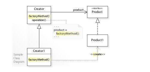 Factory Method Design Pattern UML