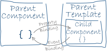 Property and Event Binding in Angular 2+