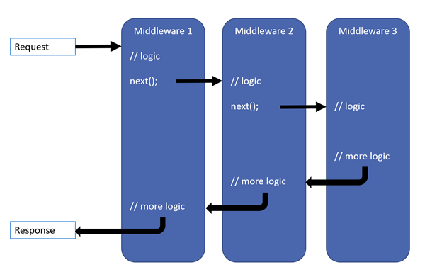 Middleware execution flow