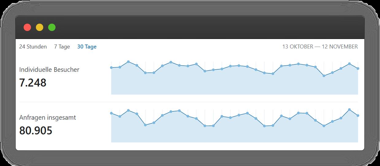 Cloudflare Analytics - Last 30 Days
