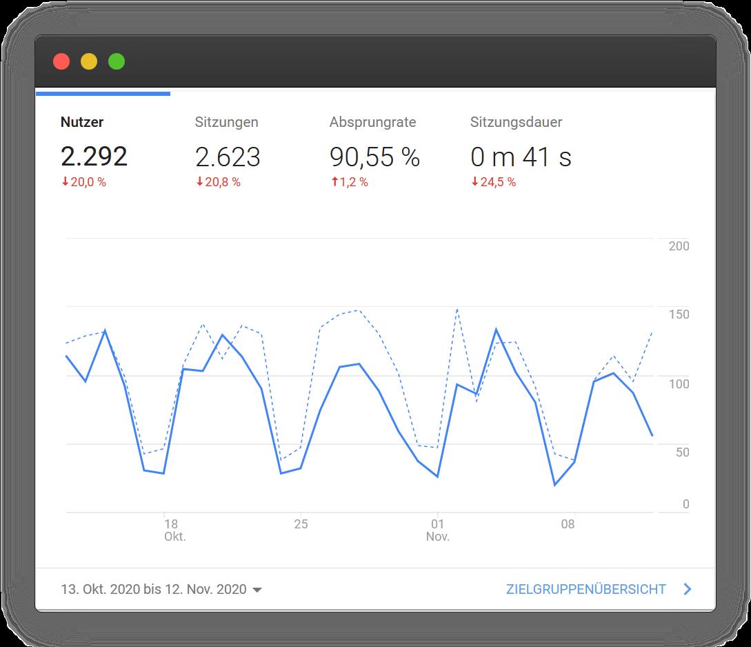 Google Analytics Report - Last 30 Days
